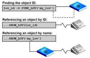 Escribiendo Código Flexible en Oracle Forms