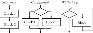 Sentencias condicionales, de repetición y de control en Pascal