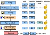 El Procesamiento de Transacciones en Oracle Forms (Parte 1)